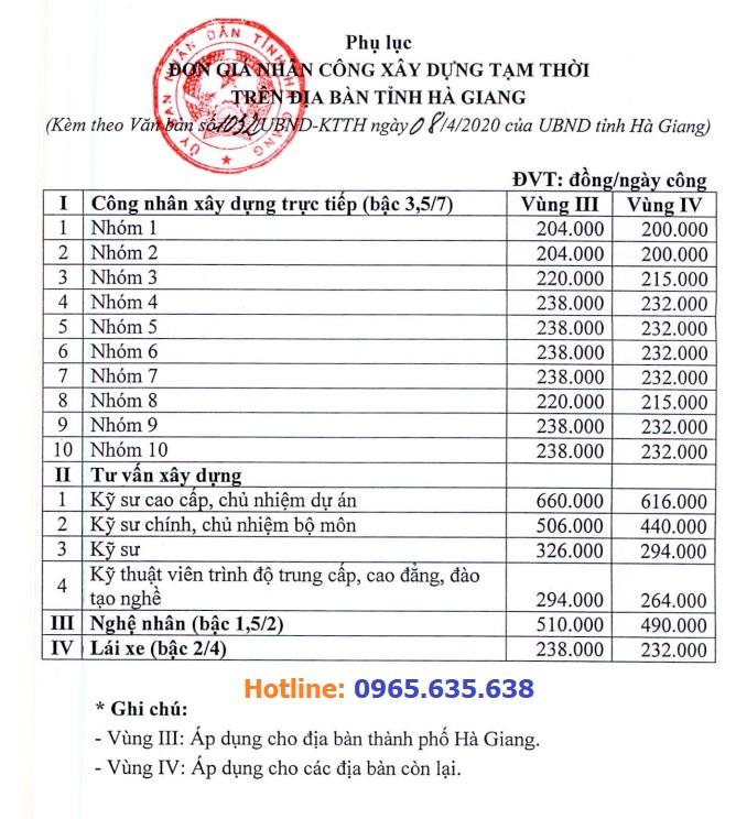 Hướng dẫn lập dự toán tỉnh Hà Giang năm 2020
