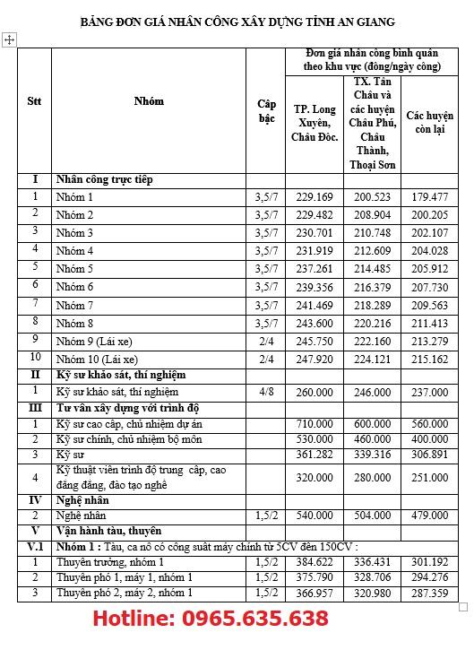 Đơn giá nhân công tỉnh An Giang năm 2020