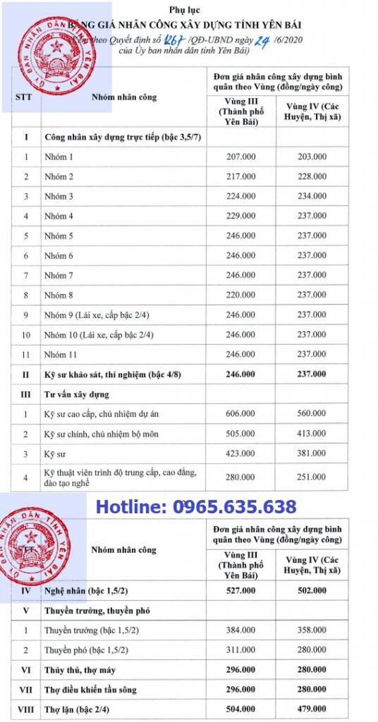 Đơn giá nhân công xây dựng tỉnh Yên Bái 2020