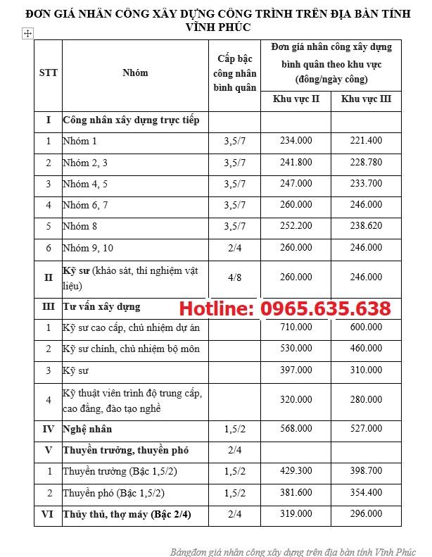 Đơn giá nhân công tỉnh Vĩnh Phúc 2020