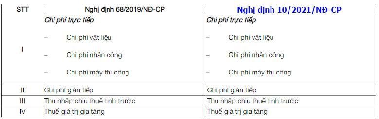 So sánh Nghị định 68/2019/NĐ-CP và Nghị định 10/2021/NĐ-CP