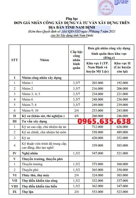 Đơn giá nhân công tỉnh Nam Định năm 2021