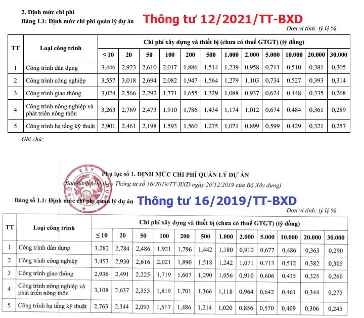 So sánh định mức Thông tư 12/2021/TT-BXD và thông tư 10/2019/tt-bxd