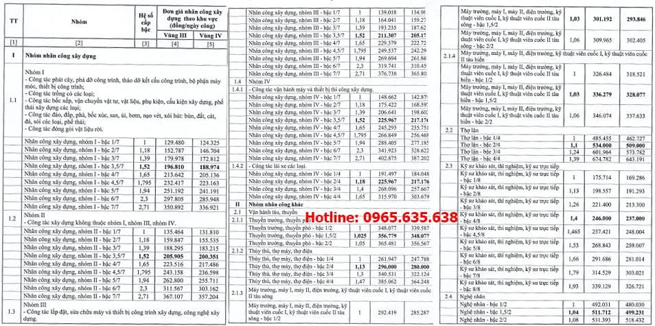 Quyết định 64/QĐ-SXD đơn giá nhân công tỉnh Sóc Trăng
